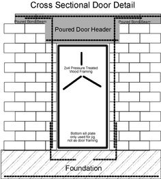 DryStacked Surface Bonded Home Construction Wall Openings
