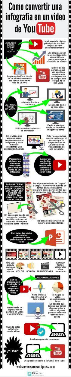 Cómo convertir una infografía en un video para YouTube || Aprende a convertir una visualización estática en un video con imágenes, texto y voz.