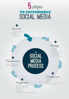 Five steps to sustainable social media #infographic #socialmedia
