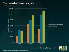 The monster financial system. Makes you wonder...