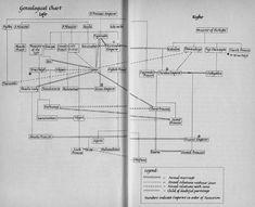 Genealogical Chart.