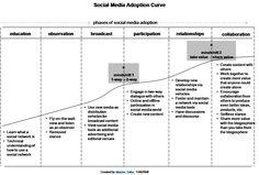 social-media-adoption-curve2