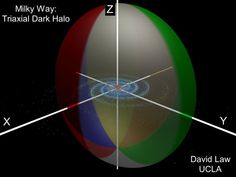 """Possible shape of the Milky Way's dark matter halo. It seems to be perpendicular to the spiral disk and the shape of a squashed beach ball. Dark mater is invisible, but it has a gravitational effect on visible matter. Studying this interaction led to suggesting this odd shape. (Credit: David Law) Mona Evans, """"Milky Way - Our Galaxy"""" http://www.bellaonline.com/articles/art179853.asp"""