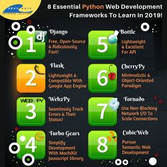 8 Essential Python Web Development Frameworks To Learn In Web Application Development, Web Development, Python Web, Do You Work, Open Source, Essentials, Learning, Studying, Teaching