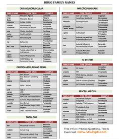 NCLEX Pharma Cheat Sheet: Common Drug Family Name Cardiovascular, Renal, CNS Neuromuscular, Infectious Disease, GI & Miscellaneous Drugs Nursing Information, Nursing School Notes, Nursing Schools, Pharmacy School, Pharmacy Humor, Pa School, School Humor, Pharmacology Nursing, Nursing Assessment