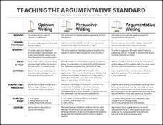Argumentative v Persuasive Writing--Download a chart that defines the differences between opinion, persuasive, and argumentative writing along with their purposes, techniques, components, etc. It's helpful to compare what students already know about opinion/persuasive writing as you introduce them to the new and less familiar concepts of argumentative writing.