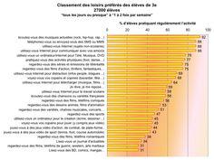 L'impact des loisirs des adolescents sur les performances scolaires - Les Cahiers pédagogiques