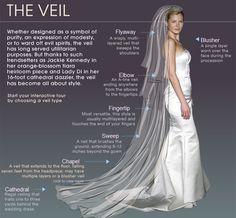 #Wedding #Veil lengths explained.