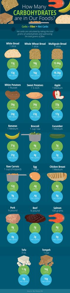 How Many Carbs Are in Our Food - Carb Cycling for Weight Loss and Improved Fitness