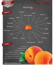 Peach Aroma in Wine