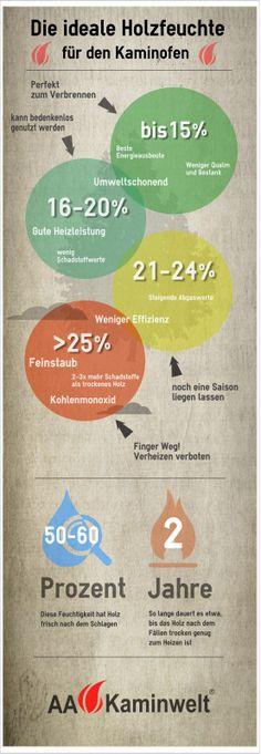 #Infografik: Die ideale Holzfeuchtigkeit für den Kaminofen. Darauf sollten Sie bei #Brennholz achten