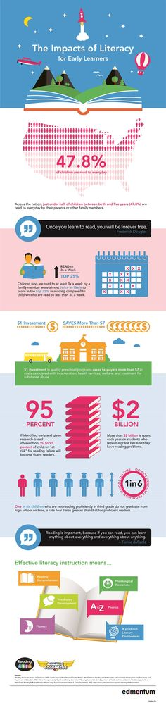 The Impacts of Literacy for Early Learners #infographic