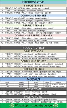 English Grammar Tenses, Teaching English Grammar, English Grammar Worksheets, English Verbs, English Language Learning, English Vocabulary, English Teaching Materials, English Learning Spoken, English Speaking Skills