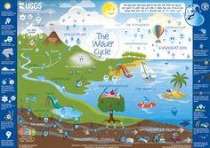 El ciclo del agua para niños (Poster en español)