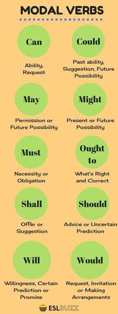 The modal verbs of English are a small class of auxiliary verbs used mostly to express modality (properties such as possibility, obligation, etc. verb, How to Use Modals in English English Vinglish, English Course, English Tips, English Phrases, English Idioms, English Study, Verbs In English, Teaching English Grammar, English Writing Skills