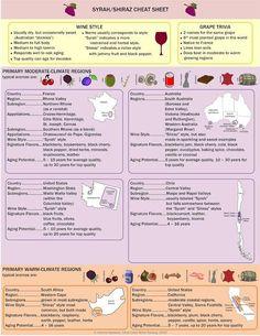 Wine Infographic: Syrah/Shiraz Wine Cheat Sheet