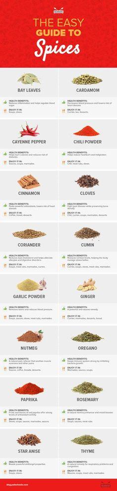 Cinnamon vs. Garlic vs. Oregano... Which spices are the healthiest? For the full spice guide visit us here: http://paleo.co/spiceguide