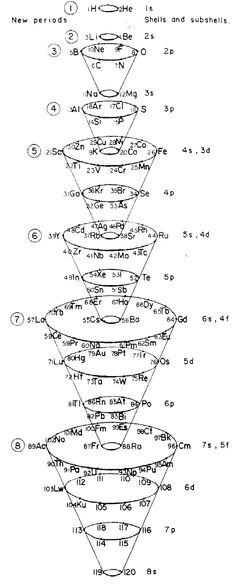Periodic table alert! Spiral ones 3-dimensional ones Really old - new periodic table lewis symbol