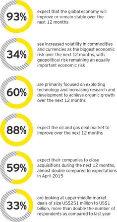 12 Best EY Global images in 2019 | Info graphics
