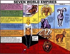 7 World Empires