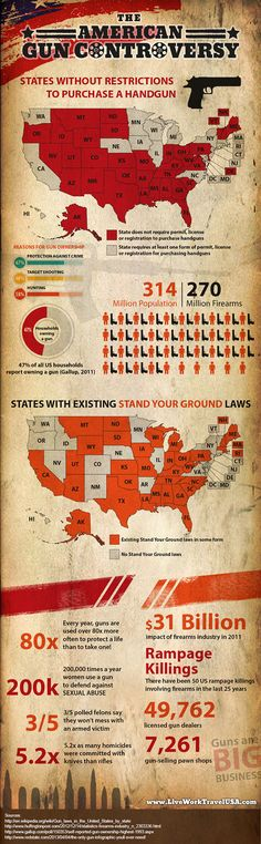 Infographic about U.S. gun laws and the American Gun Control Controversy