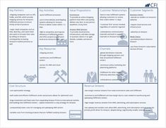 The business model canvas is a tool used by managers to plan their strategy and business model for any sort of business, from niche to mass markets. Business Model Canvas Examples, Business Canvas, Strategic Planning, Event Planning, Amazon Delivery, Financial Modeling, Financial Analyst, Value Proposition, Business Proposal