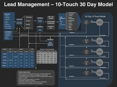Demand Management Planning Template Announced by VP Marketing On Demand Marketing Models, Sales And Marketing, Media Marketing, Marketing Automation, Inbound Marketing, Content Marketing, Internet Marketing, Lead Management, Project Management