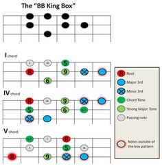 BB King Box - MyLesPaul.com