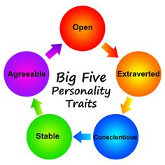 Read background information on the Big Five personality theory and traits or take a free Big Five personality test online now. Alter Ego, Big Five Personality Traits, Career Assessment, Organizational Behavior, Marketing, Feng Shui, Big 5, Google Search, Kentucky