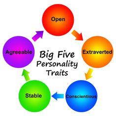 Del liderazgo y FFM (Five Factors Model) http://www.een.edu/blog/del-liderazgo-y-ffm-five-factors-model.html
