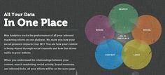 El SEO se cambia. Antes el SEO era algo como conseguir enlaces, buscar palabras claves, optimizar las etiquetas meta y el contenido, entre otros. Estos factores todavía son válidos pero otros elementos han ganado importancia para lograr un buen posicionamiento web: por ejemplo el contenido (hecho para los usuarios), las redes sociales, la usabilidad de un sitio web.