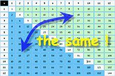 More multiplication math facts tricks from grade students. - Summer Cram Refresh before school starts Math For Kids, Fun Math, Maths, Math Resources, Math Activities, Multiplication Tricks, Multiplication Tables, Math Help, Learn Math
