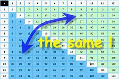 Multiplication - Times Tables