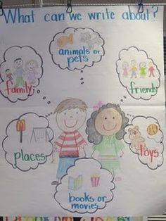 Great Anchor Chart for WW/journaling