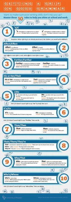 getting a grip on grammar   #learnenglish #efl     http://www.uniquelanguages.com/#/english-courses/4576881423