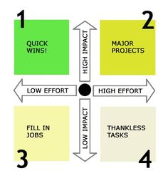 Impact versus Effort Matrix for increased productivity