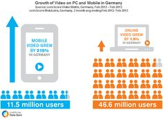Mobile Video Downloads in Germany up by 215%, compared to 1.5% on PC   Online Marketing Trends