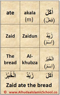 The Arabic Parts of Speech are three in number - The noun, the verb and the particles.