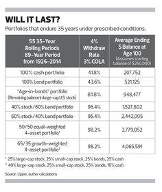 Better Ways to Allocate Retirement Portfolios   IAG Breaking News