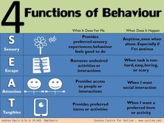 Behavior function chart