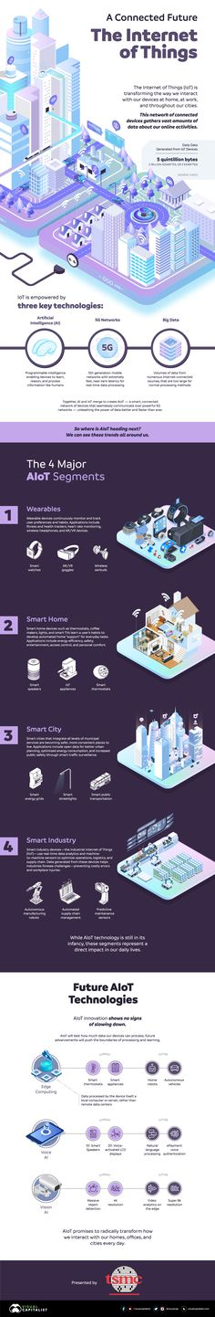 Iot Projects, Tech Branding, Home Internet, Data Processing, Smart City, Global Economy, Urban Planning, Artificial Intelligence, Small Groups