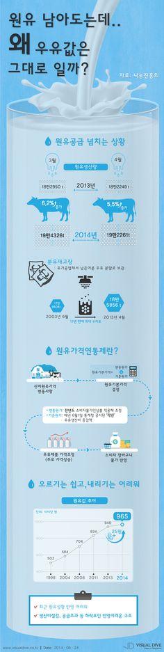 원유 남아도는데 우유값 그대로…원유가격연동제란? [인포그래픽] #milk / #Infographic ⓒ 비주얼다이브 무단 복사·전재·재배포 금지