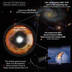 Así es una supernova masiva momentos después de que explote la estrella | Principia Marsupia