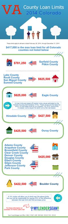VA County Loan Limits - 2014 Colorado Infographic 2