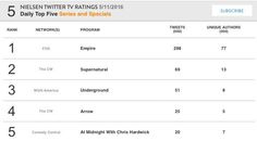 Arrow (S4E21: Monument Point) ranks #4 on Nielsen's Twitter TV Ratings Chart for Weds., May 11, 2016