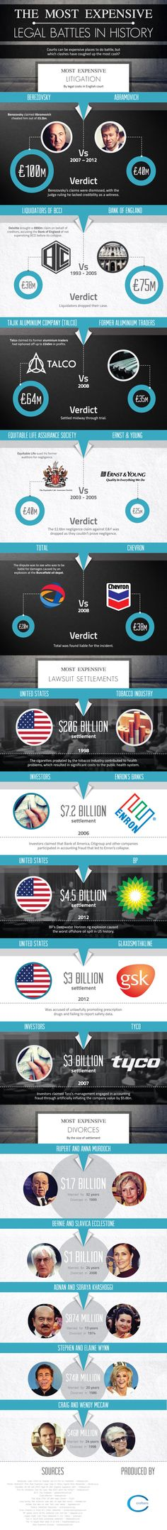 The most expensive legal battles in history #infografia #infographic