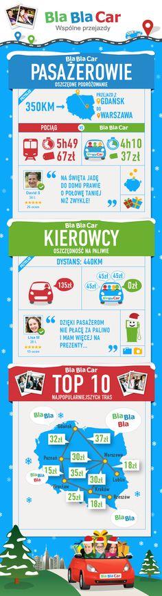 BlaBlaCar = oszczędności