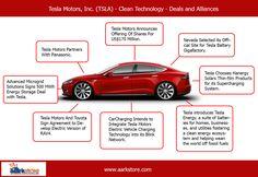 #Tesla Motors, Inc. (TSLA) - Clean Technology - Deals and Alliances. http://www.aarkstore.com/clean-technology/160556/tesla-motors-inc-tsla-clean-technology-deals-and-alliances-profile