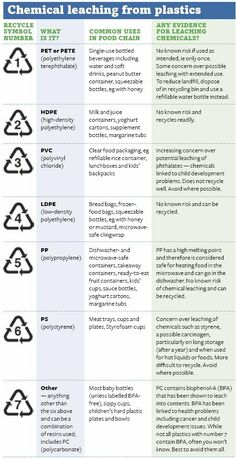 #Chemicals Leaching from Plastic - #NoBueno. #EndocrineDisruptors #EDC