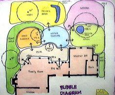 bubble diagram landscape design | Bubble Diagrams by ChienYi Y.